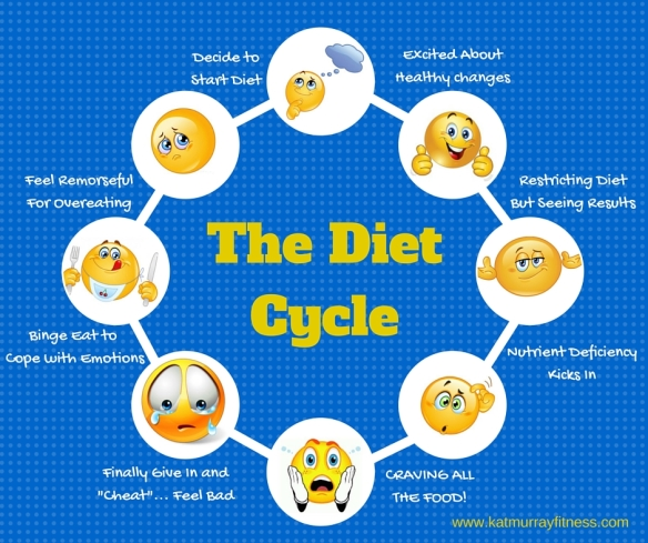 The Diet Cycle